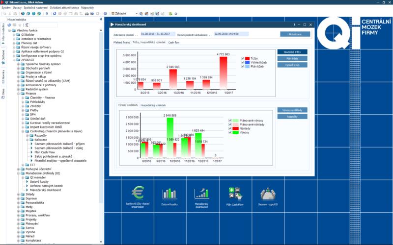 Manažerský dashboard – přehled tržeb