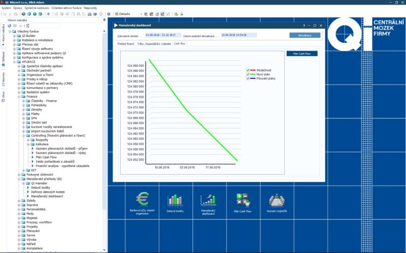 Manažerský dashboard – cash flow